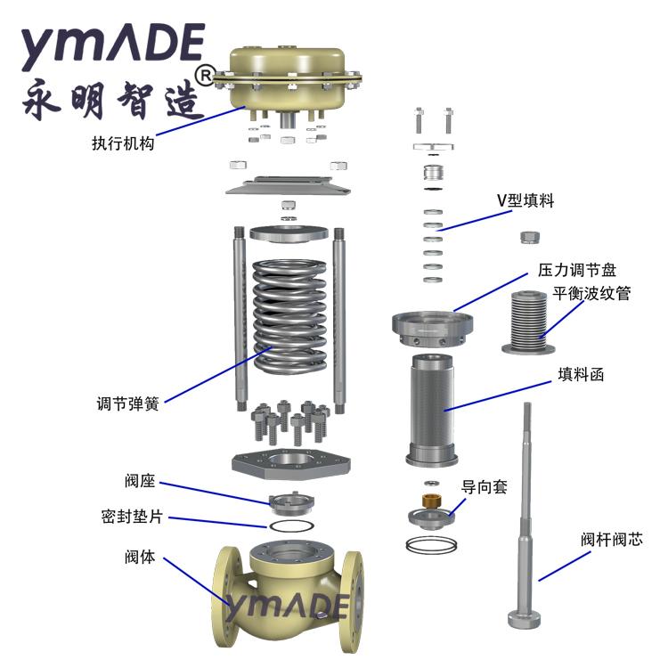 ZZYP自力式压力调节阀产品设计与特点-永明智造ymADE